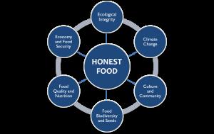 Framework for Honest Food
