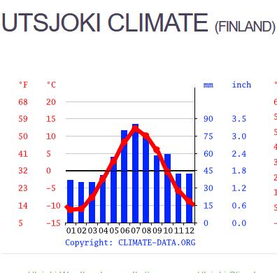 limate data for Utsjoki Finland
